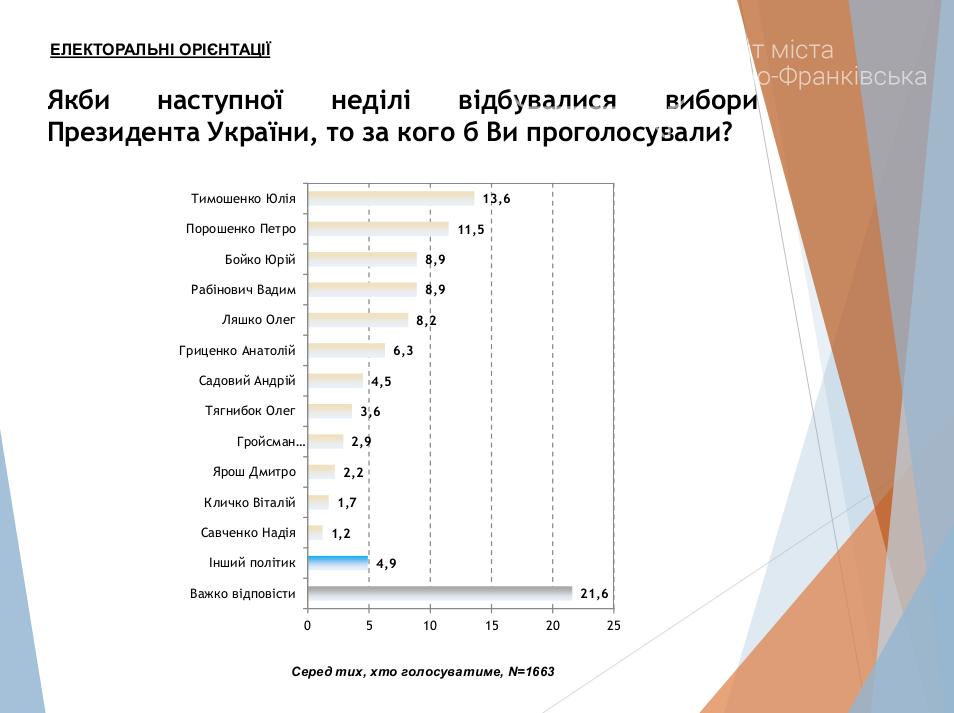 Соціологи розповіли про реальну ситуацію з виборами в Україні, фото-2