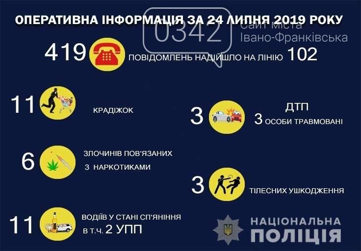 11 крадіжок та ДТП з потерпілими: поліція Франківщини повідомила про кримінал за добу, фото-1