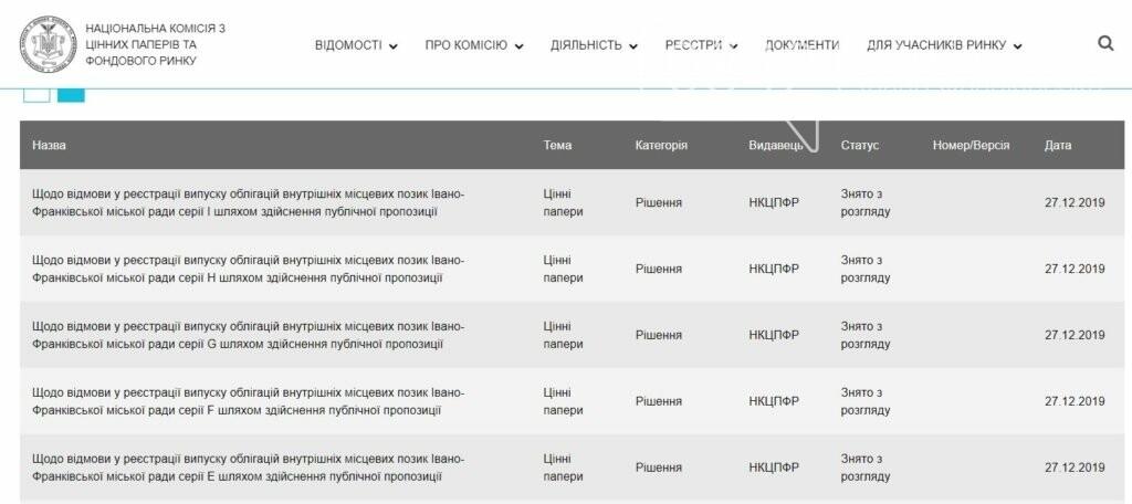 Франківська влада сподівається отримати пів мільярда гривень кредиту до 1 квітня, фото-1