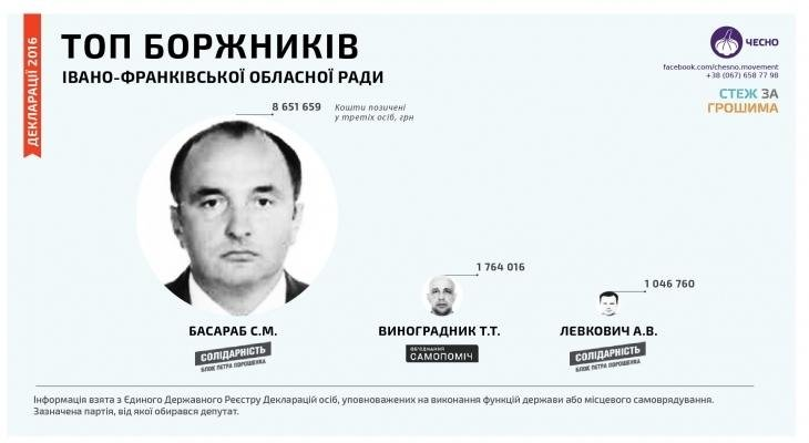 В мережі з'явився  рейтинг топ-боржників та позичальників  Івано-Франківської облради, фото-1