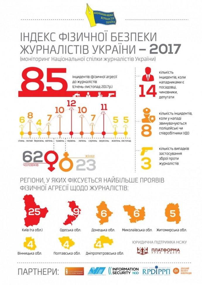 Побиття журналістів: у 2017 році зафіксовано 85 випадків. ІНФОГРАФІКА, фото-2