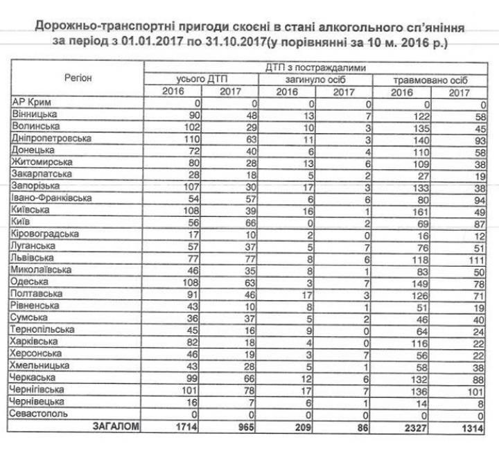 Івано-Франківська область увійшла в десятку лідерів за кількістю «п'яних» ДТП в 2017 році. ІНФОГРАФІКА, фото-1