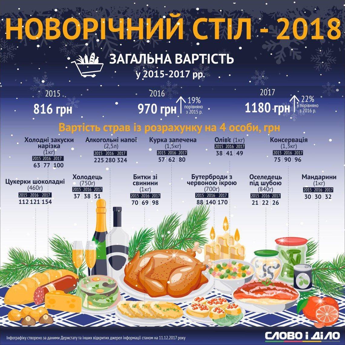 Вартість новорічного столу-2018. ІНФОГРАФІКА, фото-1