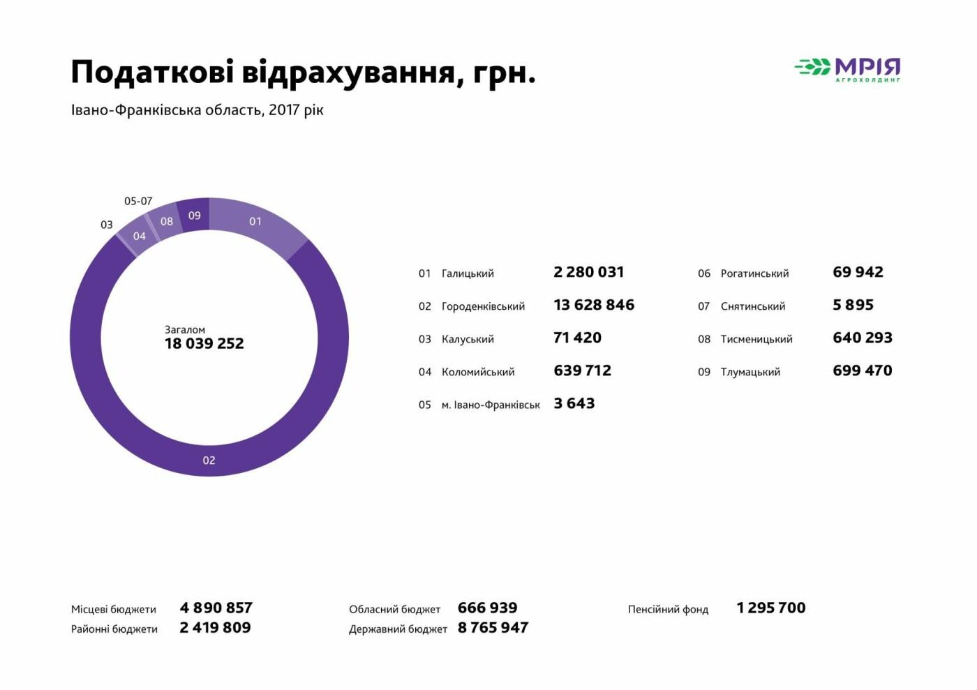 Податкові відрахування Агрохолдинг Мрія 2017р.