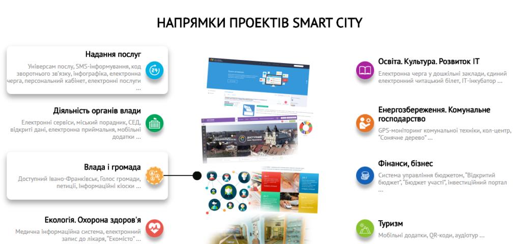 """Франківськ став одним з 50 міст, які використовують технології """"Smart City"""", фото-1"""