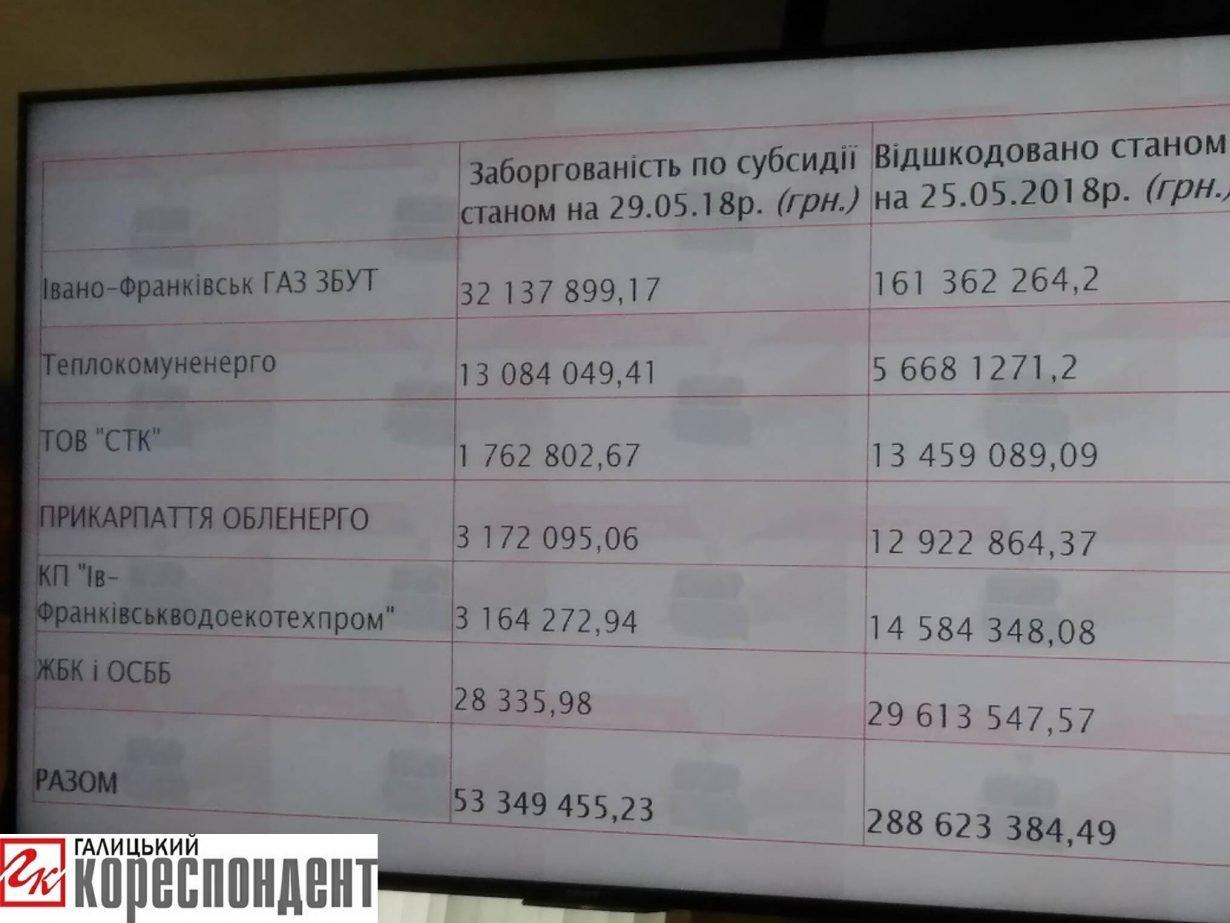 10% мешканців Івано-Франківська позбудуться субсидії, фото-1