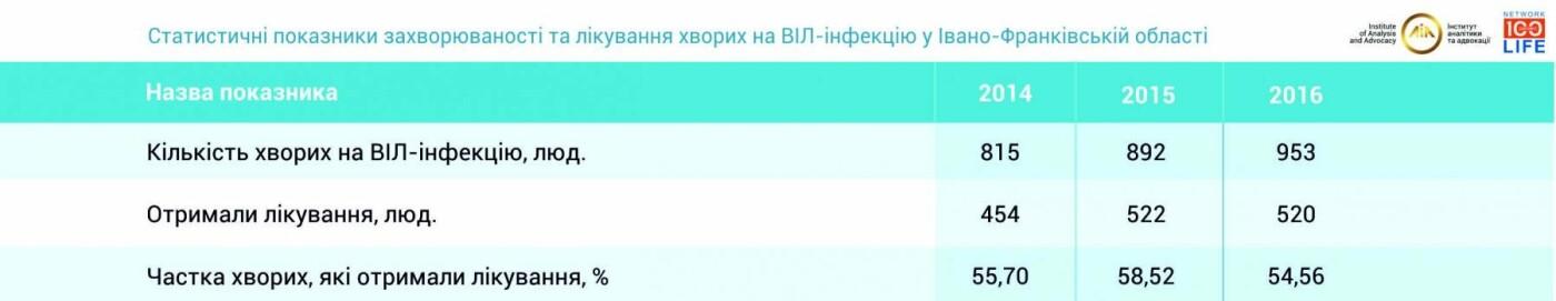 На Івано-Франківщині один із найбільших показників лікування ВІЛ-інфікованих, фото-1