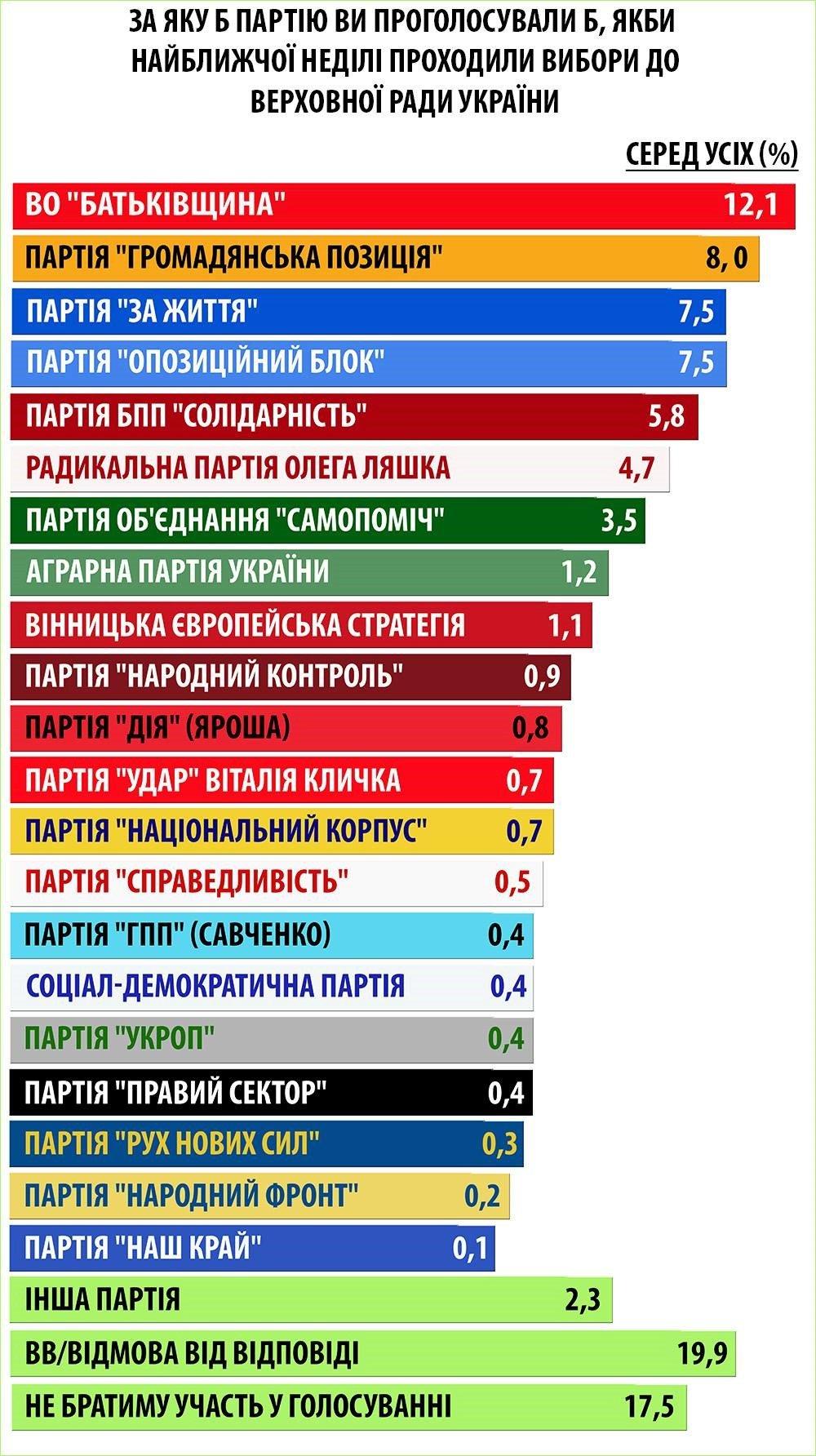 Соціологи України та Бельгії: невизначені на виборах віддадуть голоси партіями Рабиновича та Гриценко, фото-1