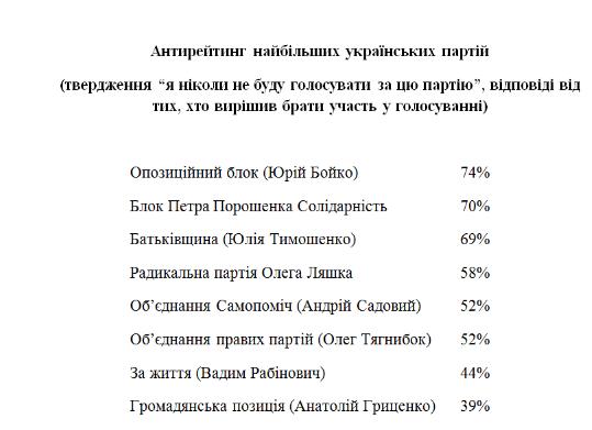 Соціологи України та Бельгії: невизначені на виборах віддадуть голоси партіями Рабиновича та Гриценко, фото-2
