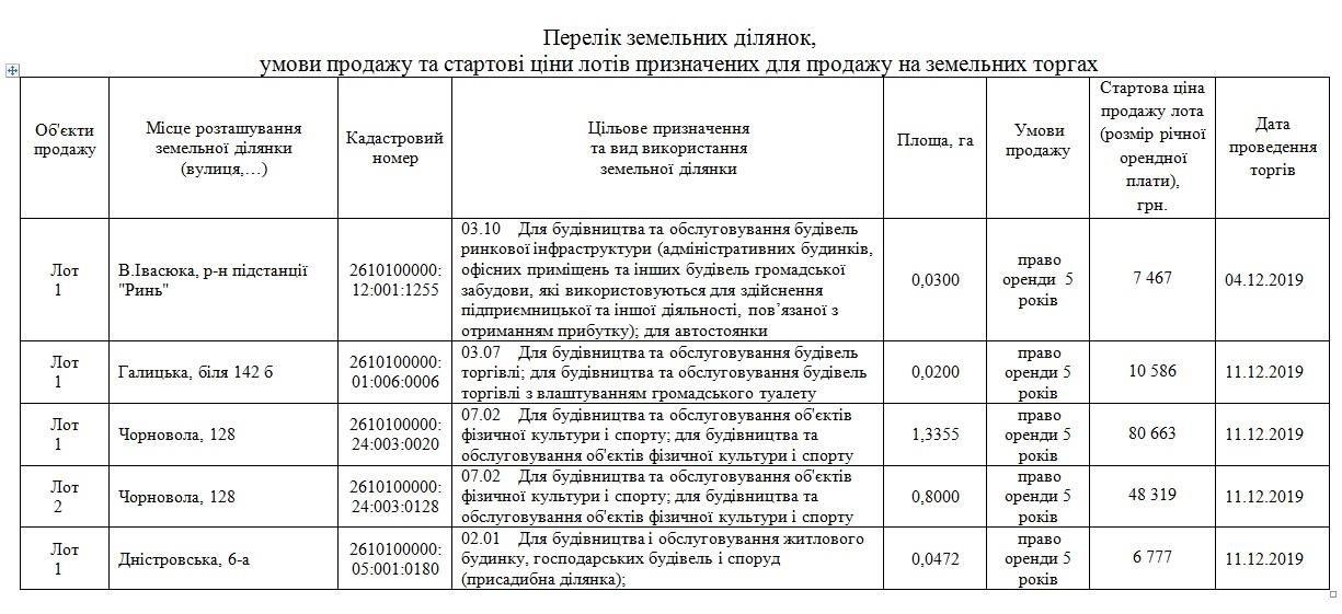 """В Івано-Франківську на аукціоні """"продадуть"""" п'ять земельних ділянок, фото-1"""