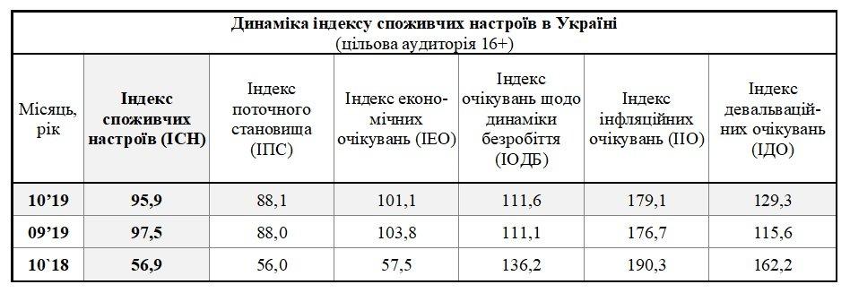 В Україні вперше погіршилися споживчі настрої після перемоги Зеленського на виборах, фото-1