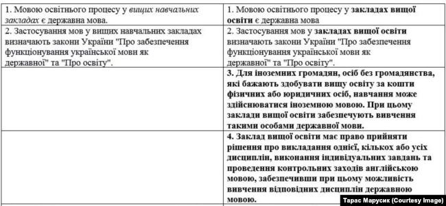 """Рада попередньо дозволила навчання російською у ВУЗах. Нардепи Франківщини проголосували """"за"""", фото-1"""