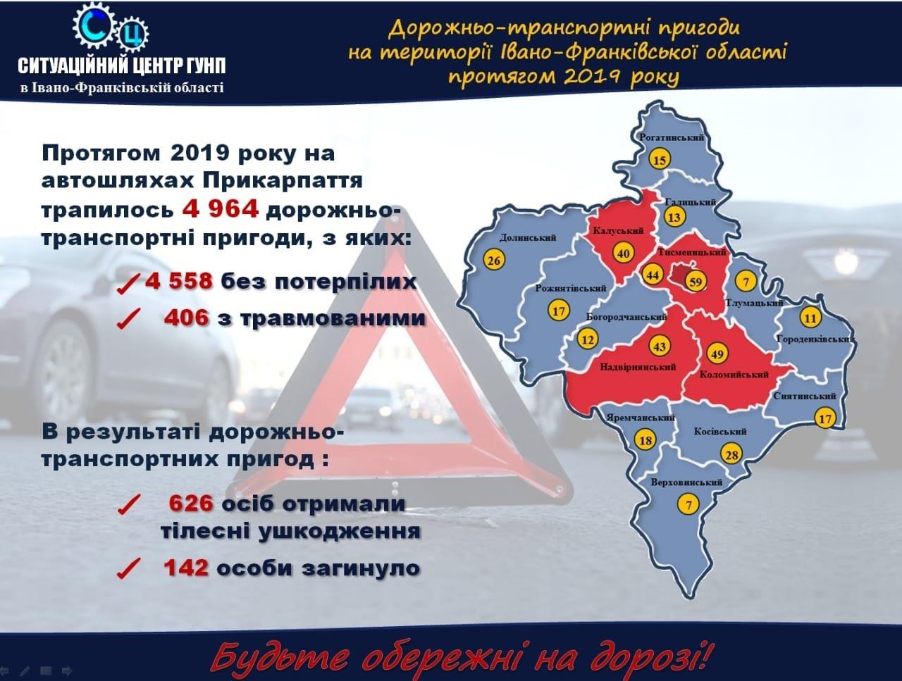 У 2019 на Прикарпатті зафіксували майже п'ять тисяч ДТП, фото-1