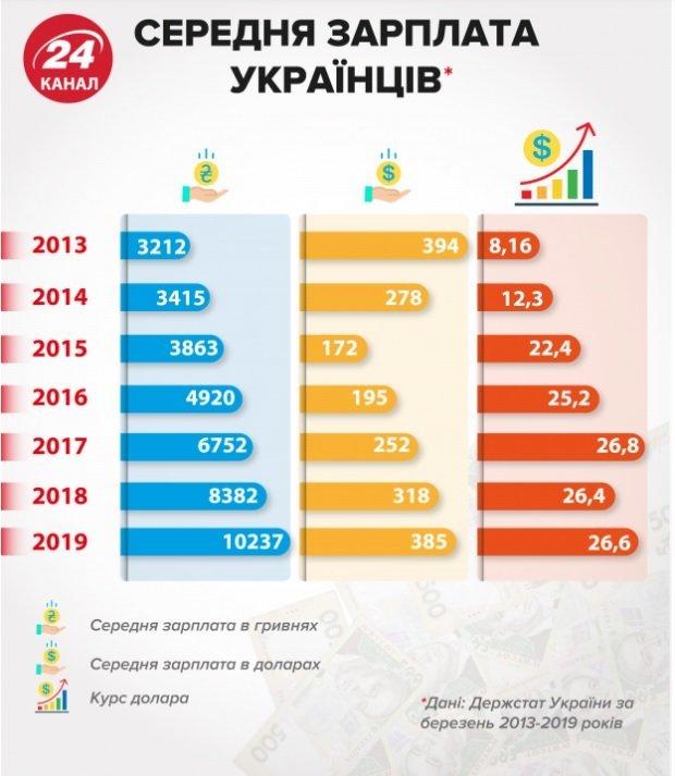 Максимальну зарплату керівнику Укрпошти Смілянському підвищили до майже двох мільйонів гривень, фото-2
