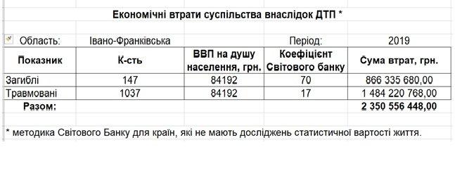Річний бюджет Івано-Франківська втрачено в аваріях на дорохах Прикарпаття, фото-1