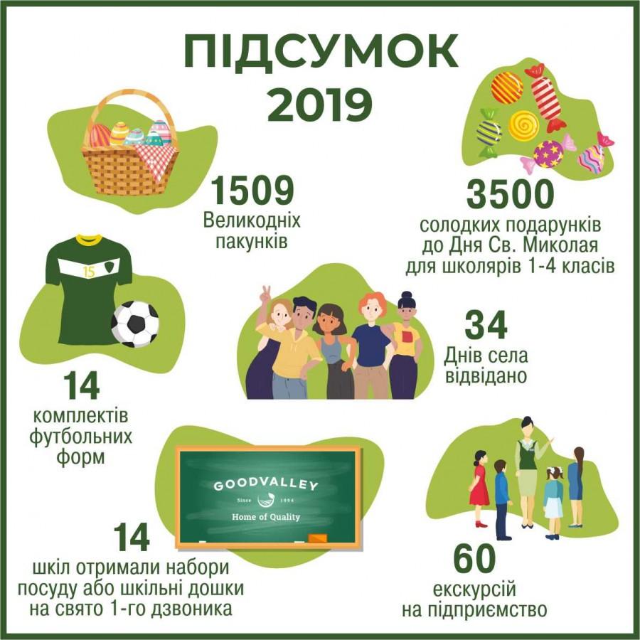 «Ґудвеллі Україна»: У 2019 році громади отримали 5,3 мільйона гривень на соціальну сферу, фото-2