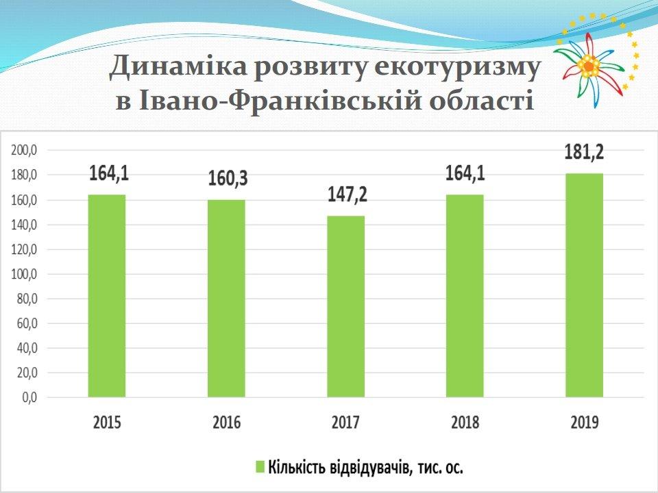 Кількість екотуристів зросла на Прикарпатті , фото-1