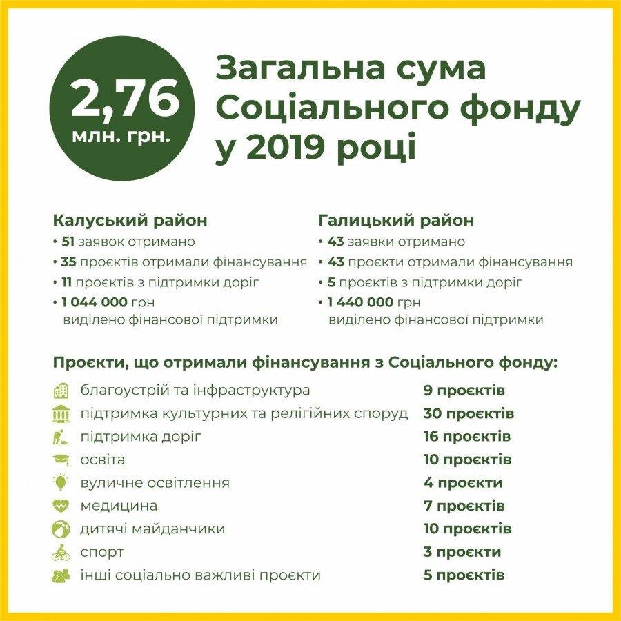 «Ґудвеллі Україна»: У 2019 році громади отримали 5,3 мільйона гривень на соціальну сферу, фото-1