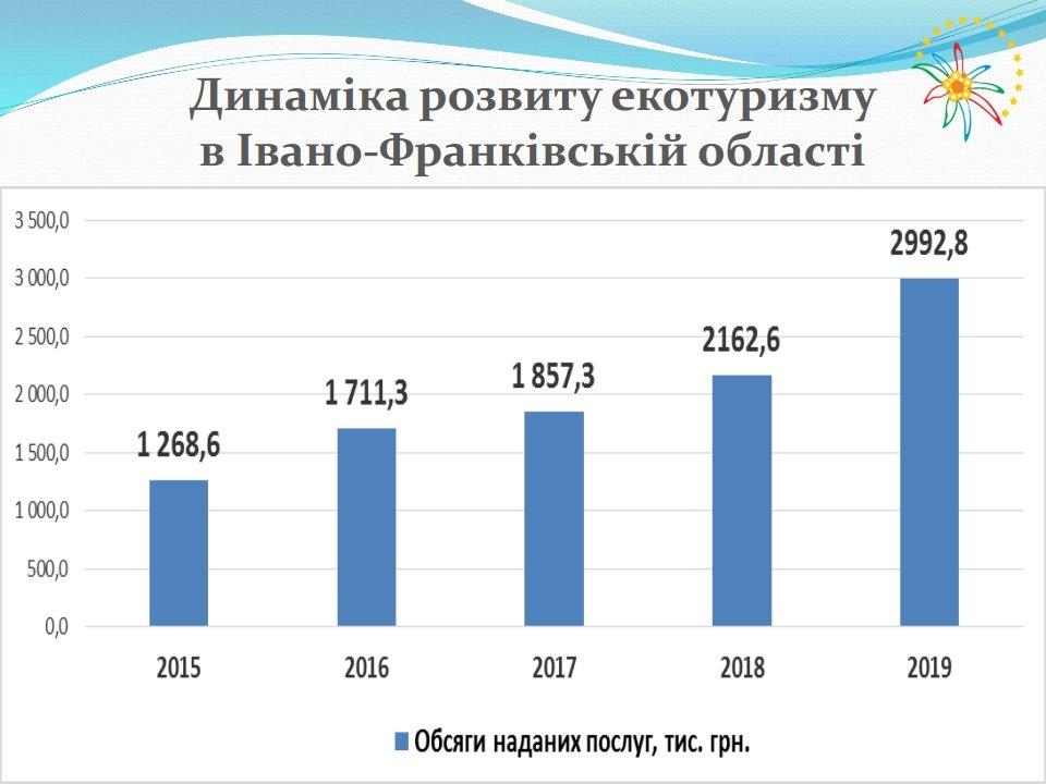 Кількість екотуристів зросла на Прикарпатті , фото-2