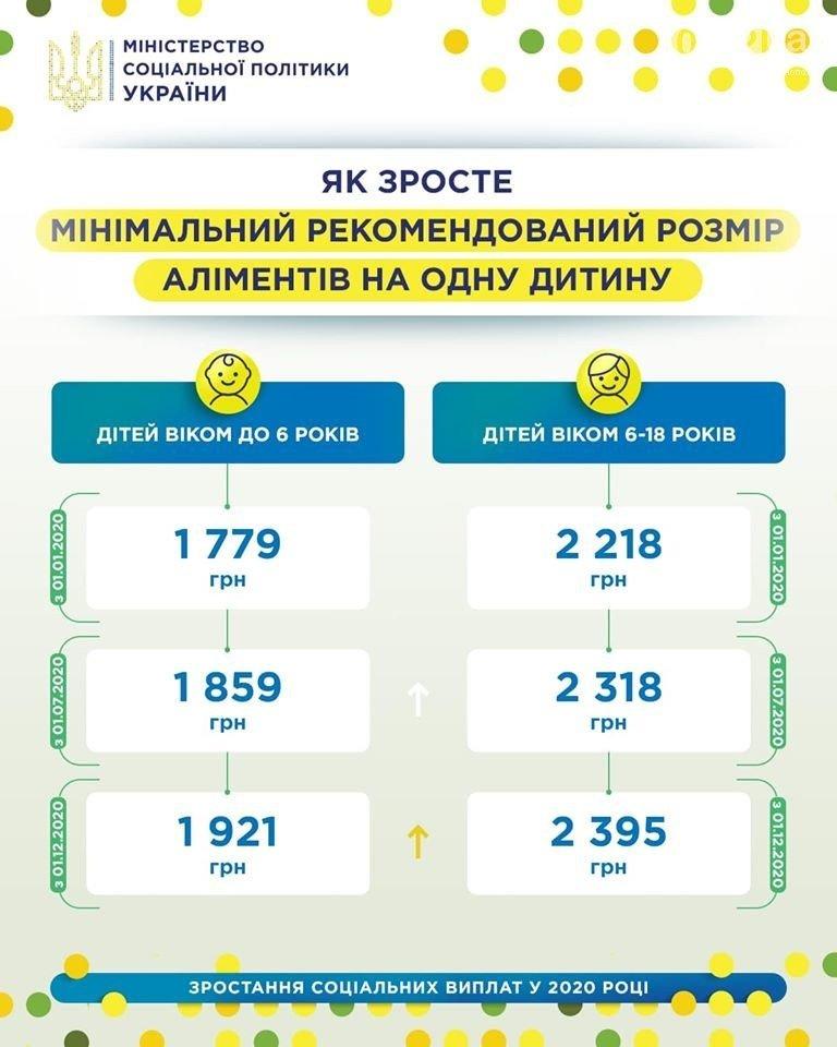 До уваги франківчан: в Україні зростуть аліменти на дітей, фото-1