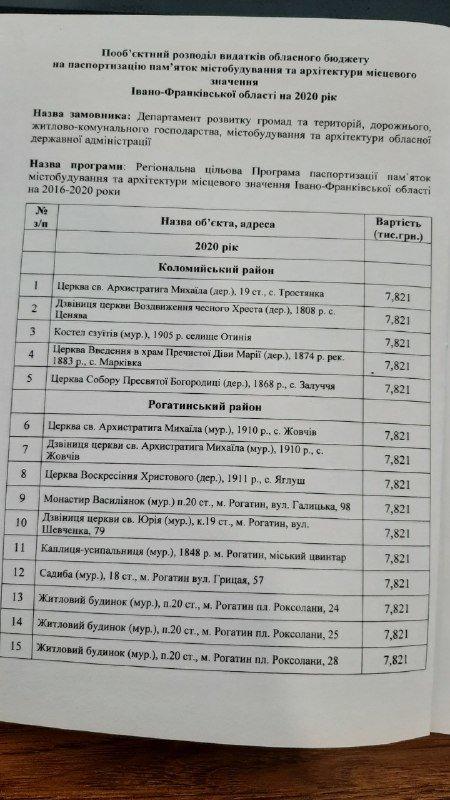 53 пам'ятки архітектури на Прикарпатті отримають паспорти цього року, фото-1