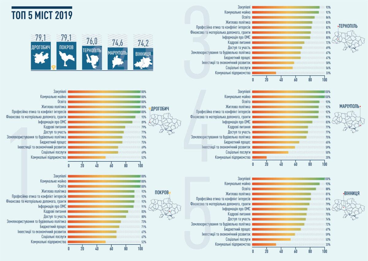 Коломия за рік виросла на 67 позицій в рейтингу прозорості. Названі ТОП 5 найбільш прозорих міст, фото-1