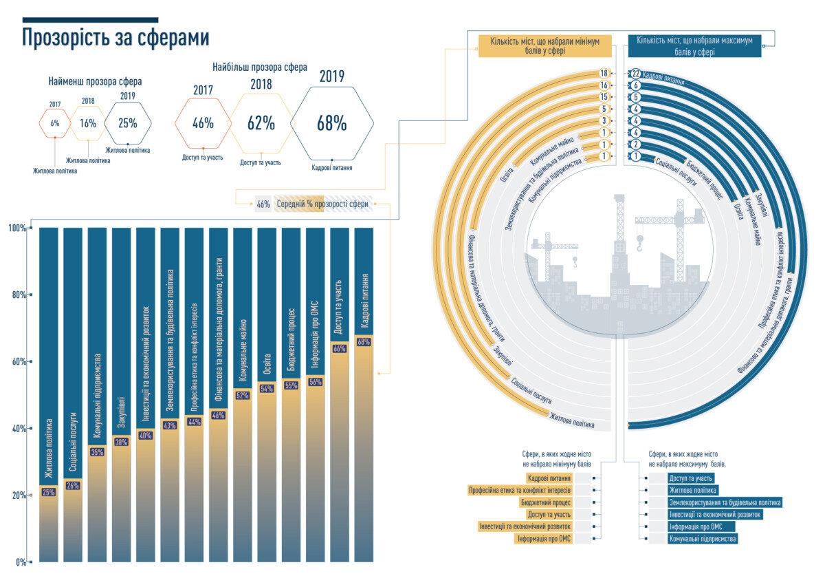 Коломия за рік виросла на 67 позицій в рейтингу прозорості. Названі ТОП 5 найбільш прозорих міст, фото-3