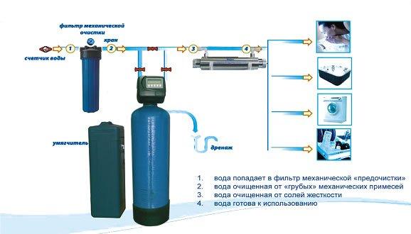 Як обрати фільтр для води в приватному будинку (котеджі): корисні поради, фото-7